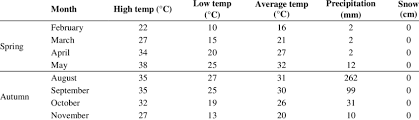 Meteorological conditions of subjected <b>spring and autumn</b> seasons ...
