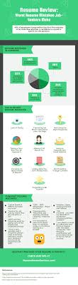 worst resume mistakes job seekers make infographic portal rate and share it