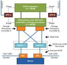 iscsi san diagram   printable wiring diagram schematic harness    storage architecture on iscsi san diagram