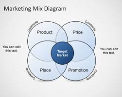 marketing mix diagram template for powerpointfree marketing mix diagram template for powerpoint