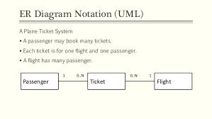 topic   amp     entity relationship modelling       er diagram notation  uml
