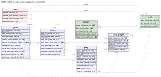 github   burntsushi erd  translates a plain text description of a    er diagram for nfldb