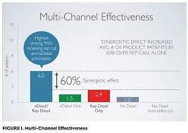 the ever evolving pharmaceutical representative pm f4 multichannel effectiveness rev