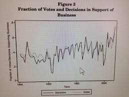 let s test your analytical skills pro business rulings of the what does this figure tell you about whether the current court is radically pro business let me know what you think