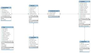 Er Diagram For Payroll System Community Project Strictly Java Programming Ia