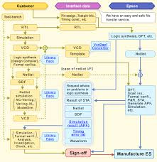 asic   products   semicon top   epsonepson asic user interface  the following flow chart