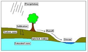 Image result for diagram of aquifer stream