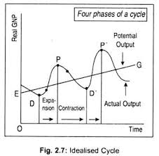 business cycle definition characteristics and phases with diagram idealised cycle