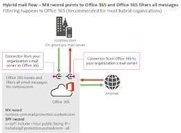 mail flow best practices for exchange online and office    mail flow diagram showing the scenario where your mx record points to office and mail