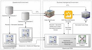 multidimensional diagrams   data modeling   sap libraryto manually create a multidimensional diagram in an existing pdm  right click the model in the browser and select