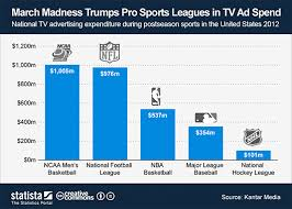 Paying college athletes Lawyers academics say it s time to pay them CNBC com  Paying college athletes Lawyers academics say it s time to pay them CNBC com