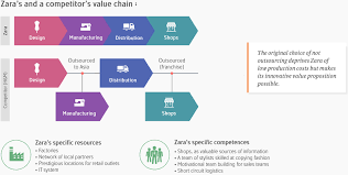 odyssey reinvent your business model the original approach zara s value architecture