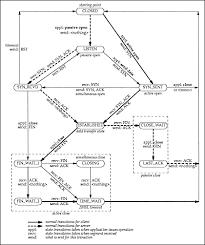 m j espino  state diagramstate diagram