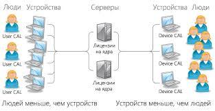 Конфигуратор лицензий Microsoft   Windows Server - MSBuy