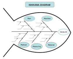 ishikawa diagram   openqassan error occurred