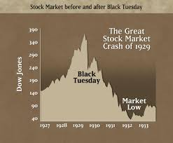 tkammilieuwiki stock market crash and great depression this graph shows the trend of the average stock values from 1927 to 1933