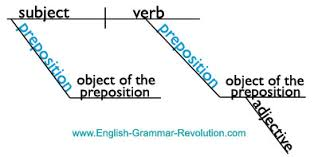 diagramming the  s of speechsentence diagram