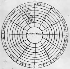 flat earth 9th century macrobian cosmic diagram showing the sphere of the earth at the center globus terrae