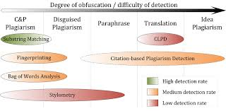 plagiarism detection wikiwand