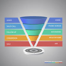 hurry up and wait job interviews are taking forever these days job interview funnel