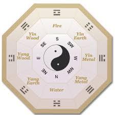 calculate your gua calculate feng shui kua