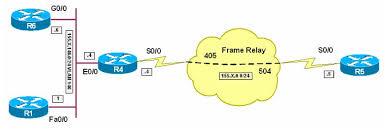 auto install over frame relay   cisco notepadauto install over frame relay