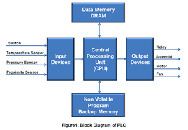 programmable logic controller block diagram photo album   diagramsdesign nvsram into plc applications embedded