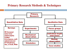 Buy Dissertation Research Method Online in UK  USA Global Assignment Help