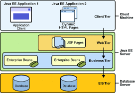 distributed multitiered applications  the java ee  tutorial diagram of multitiered application structure  including client tier  web tier  business tier
