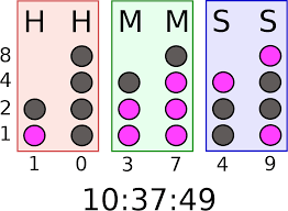 <b>Binary-coded decimal</b> - Wikipedia