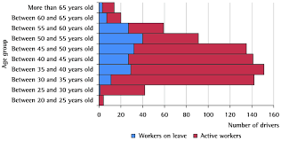 the work of bus drivers and their contribution to excellence in bus drivers presented by age group active and on leave