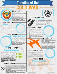 the cold war timeline infographic vfw southern conference cold war timeline infographic