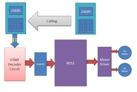 cell phone controlled robot using microcontrollerblock diagram for cell phone controlled robot