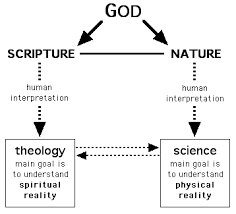 Image result for God is nature