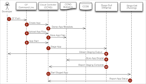 how applications are staged   pivotal docsapp push flow diagram diego