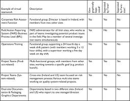Literature review on building team effectiveness   gamitio com Harvard Business Review