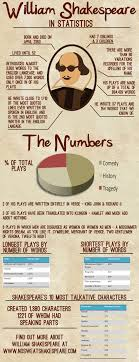 the bard by the numbers facts author studies and student this could be a cool model for any author study type of infographic tbh i m not sure how accurate this is how is his longest play only words it