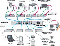 home network wiring diagram   wiring circuit diagramhome network wiring diagram  cat wiring on cat av matrix switches cat audio video matrix switch solutions