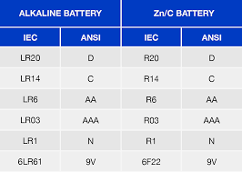 """What does """"<b>LR03</b> - <b>AAA</b>"""" on my battery package mean? 