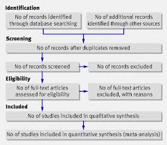 the prisma statement for reporting systematic reviews and meta fig 1 flow of information through the different phases of a systematic review