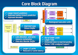intel x  architecture block diagram   printable wiring diagram        out of order execution intel on intel x  architecture block diagram