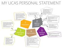 University Of California Personal Statement  middot  Law School Personal Statement Tips