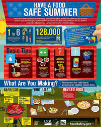 bbq a  answers to your most common barbeque questions   foodsafety govinfographic showing tips for safe grilling temperatures and food storage