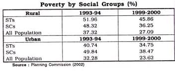 essay on poverty in india meaning types measures poverty of social group