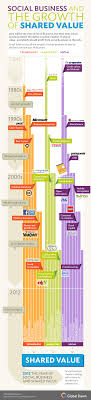 redrawing a social business timeline infographic