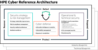 build digital security into the foundation of your enterprise hpe as realized through the cra hpe advocates a proactive and integrated approach to cybersecurity this starts a clear understanding of risk across the