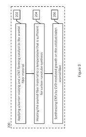 patent us20110171469 cnt infused aramid fiber materials and patent drawing