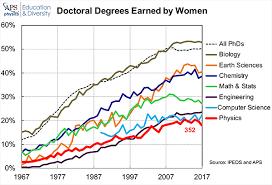 How can we STEM the <b>tide</b> of <b>women</b> graduates leaving science ...