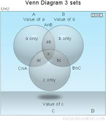 venn diagram solver   create venn diagrams for three setsformula  venn diagrams for three sets