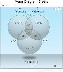 venn diagram solver   create venn diagrams for three setsformula  venn diagrams for three sets